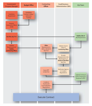 8(a) Contracting Process